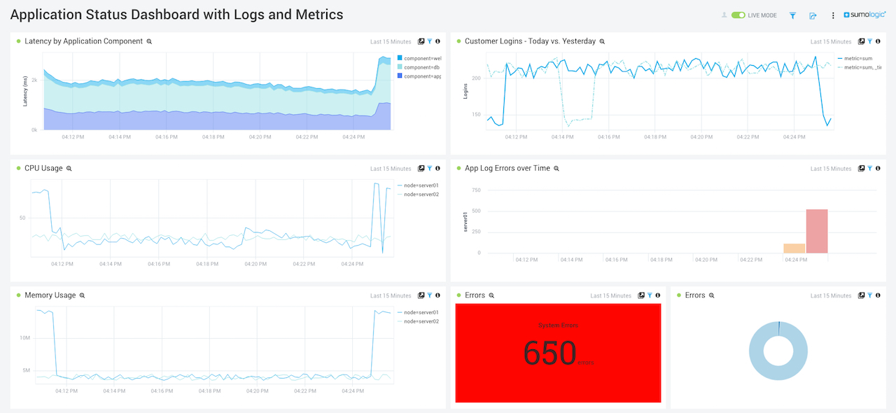 Announcing Sumo Logic\u0027s Unified Logs and Metrics Solution