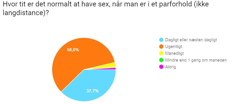 biseksuelle kvinder sex