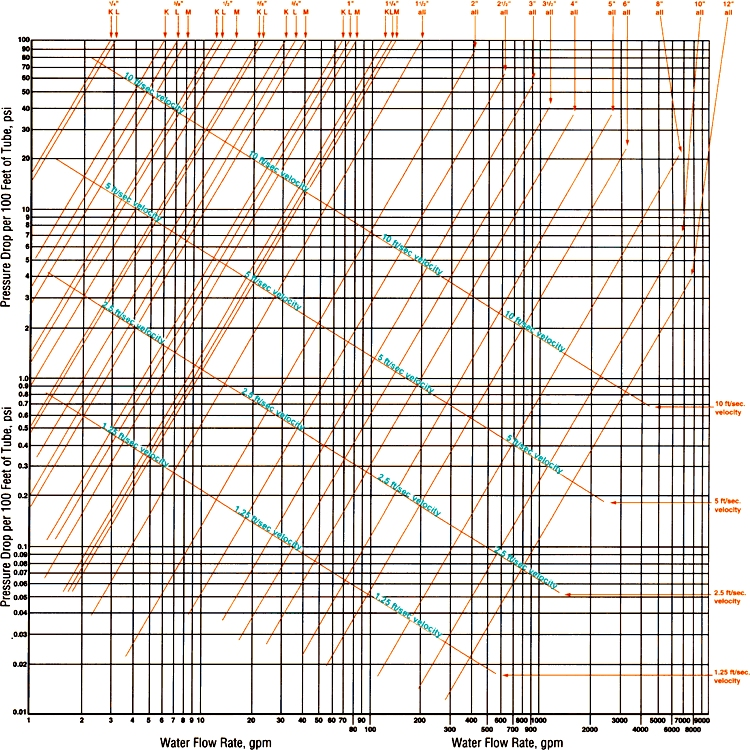 Design Resources Sizing The Pump  Piping - Solar Thermal