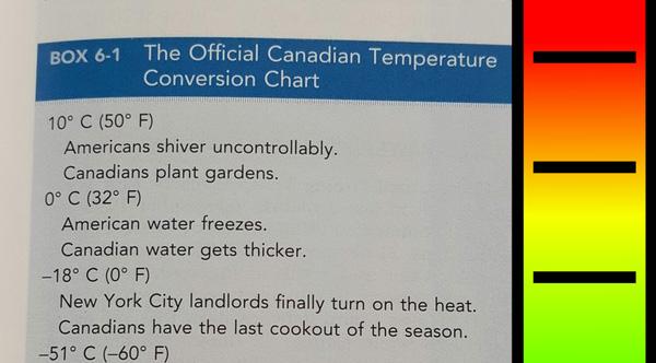 This Medical Book\u0027s \u0027Canadian Temperature Conversion Chart\u0027 Will - temperature conversion chart
