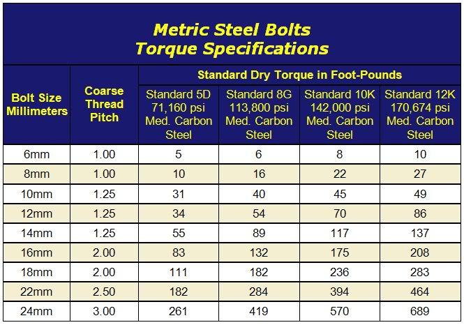 Crankcase bolt torque? - SuperHawk Forum - bolt torque chart