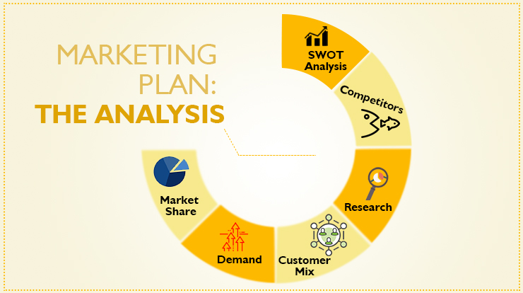 How to Create a Marketing Plan The Analysis - Super Heuristics