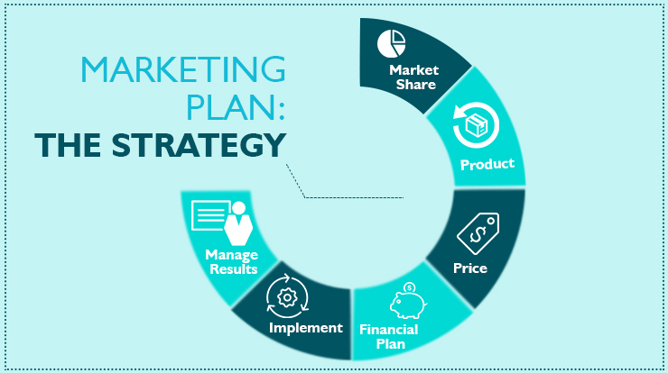 How to Create a Marketing Plan The Strategy - Super Heuristics