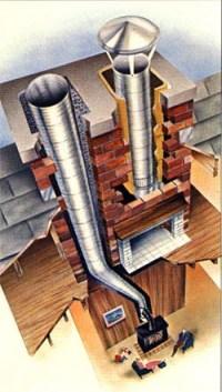 Chimney Liners, Chimney Flue, Fireplace Flue, Flue Pipes ...