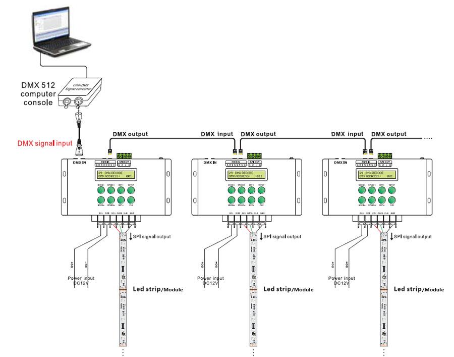 3 channel digital power supply controller