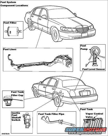 1998 ford crown victoria...fuel filter location