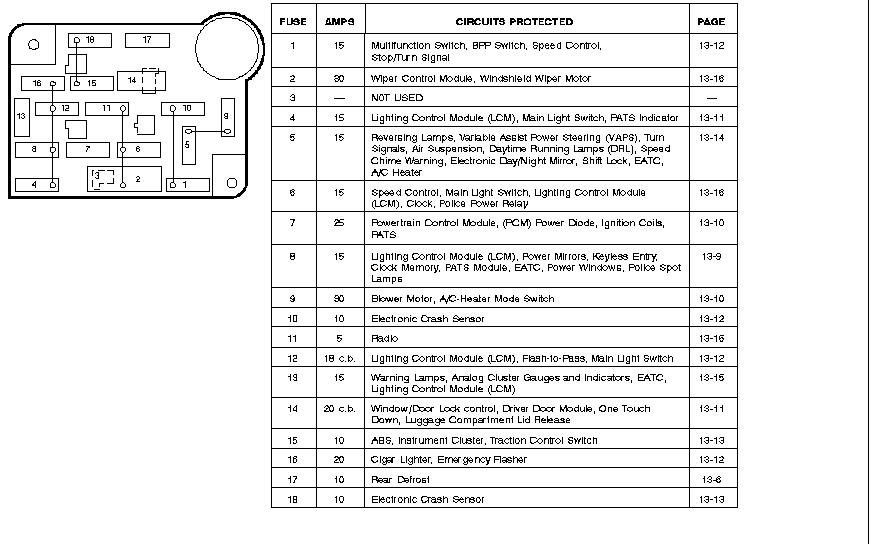 1996 Mercury Marquis Fuse Box - Wiring Diagrams