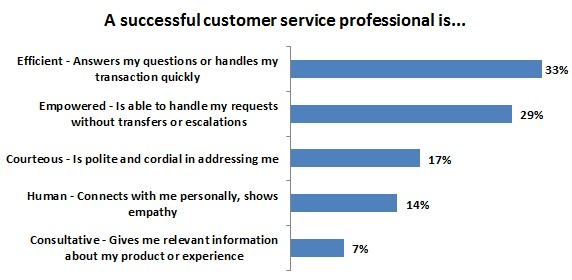 10 Customer Support Tricks to Make You A Pro!
