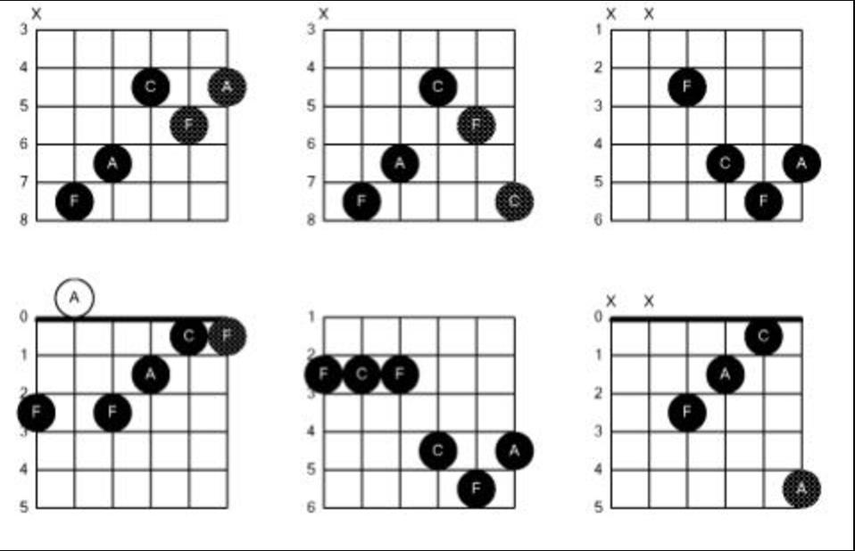 how to read a chord box diagram