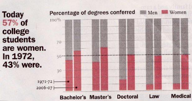 The Gender Gap In Higher Education Super Scholar