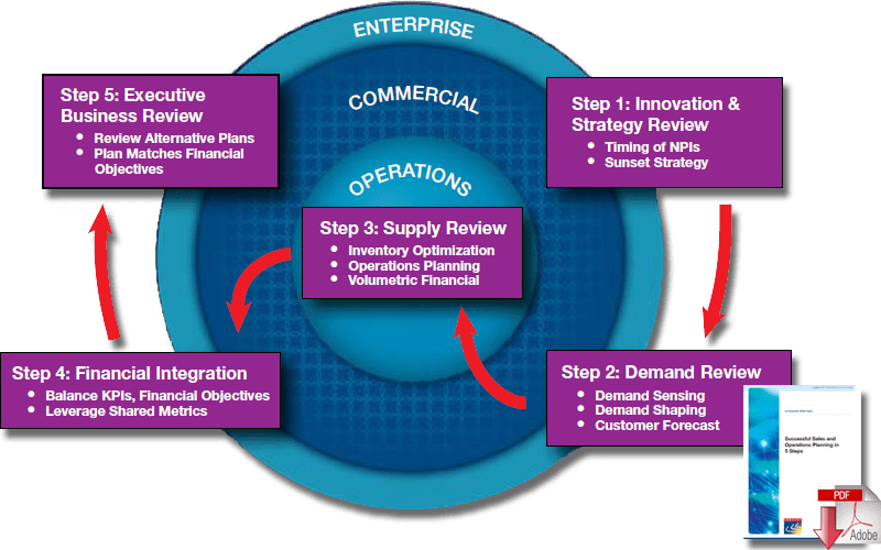 3 Primary Components Of Sales Operations Planning