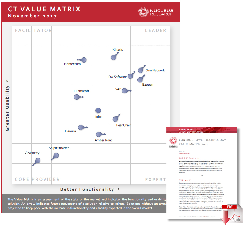 One Network Earns Top Billing in Nucleus Research\u0027s Annual Control - value matrix