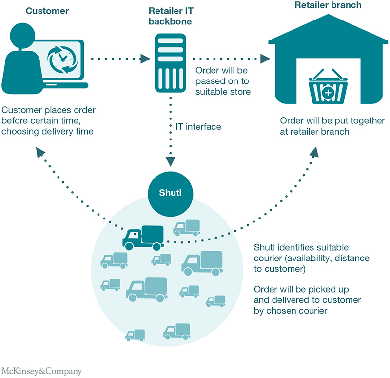Same-Day Delivery The Next Evolutionary Step in Parcel Logistics