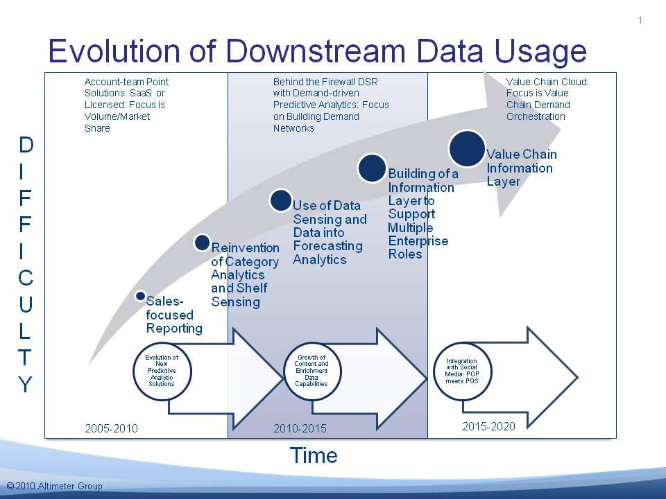Is this the Future of Downstream Data? \u2013 Supply Chain Shaman