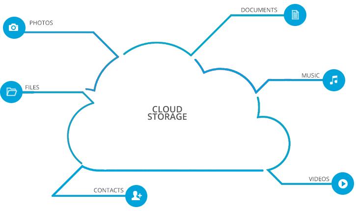 Cloud Storage - SupraITS