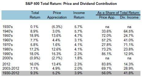dividend-1
