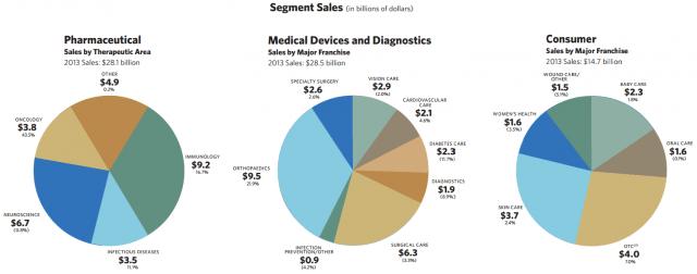 JNJ Sales by Segment