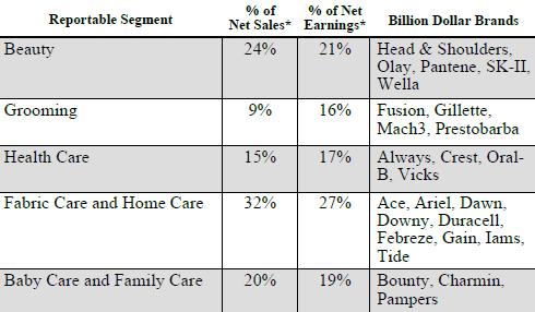 Profits & Revenues by Division