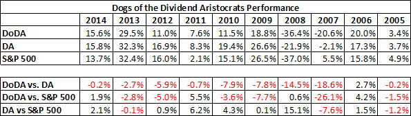 Dogs of The Dividend Aristocrats Performance