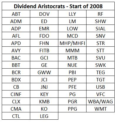 Dividend Aristocrats - 2008