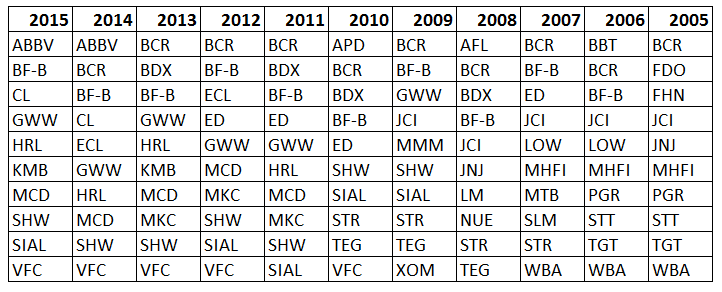 Top Constituents by Year
