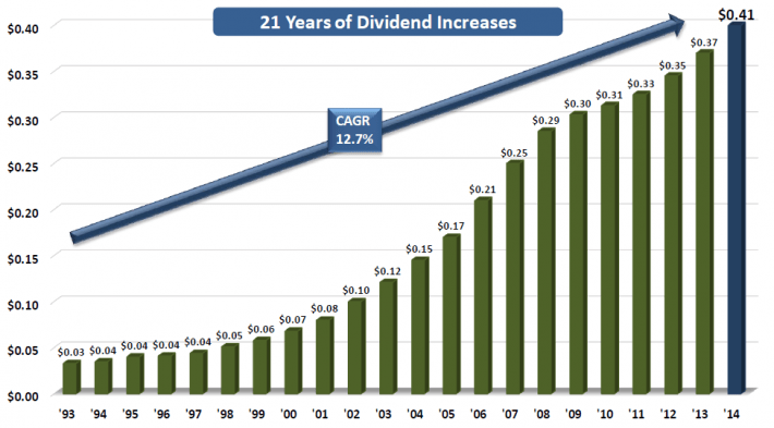 BRO Dividend Increases