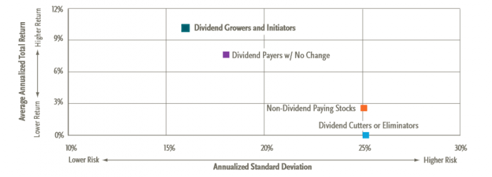 Dividend Growers and Initiators