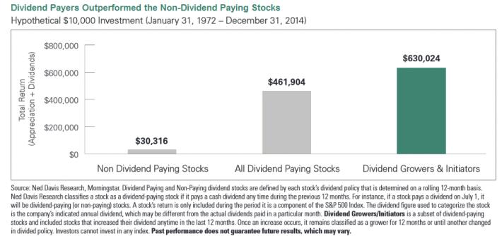 Highest Yield Dividend Stocks