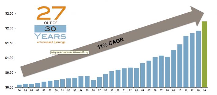 Hormel EPS Growth