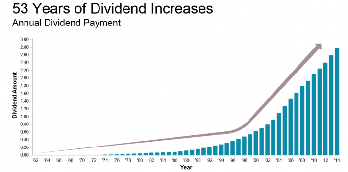 Dividends on employee stock options