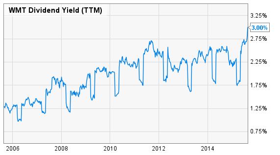 WMT Dividend Yield