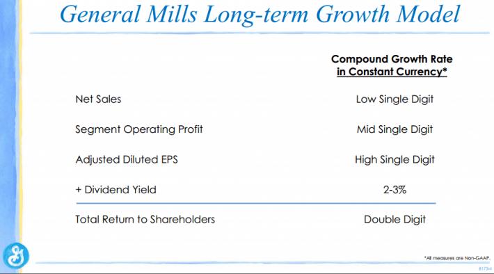 General Mills Long-Term Growth Model Bear Market Stocks