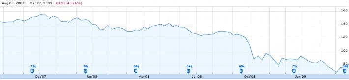 S&P 500 Great Recession Bear Market Stocks