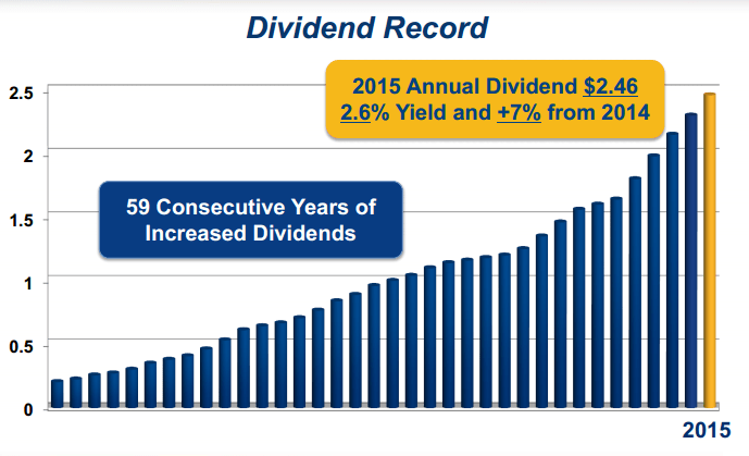 GPC Dividend History