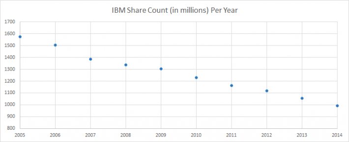 IBM Share Count by Year