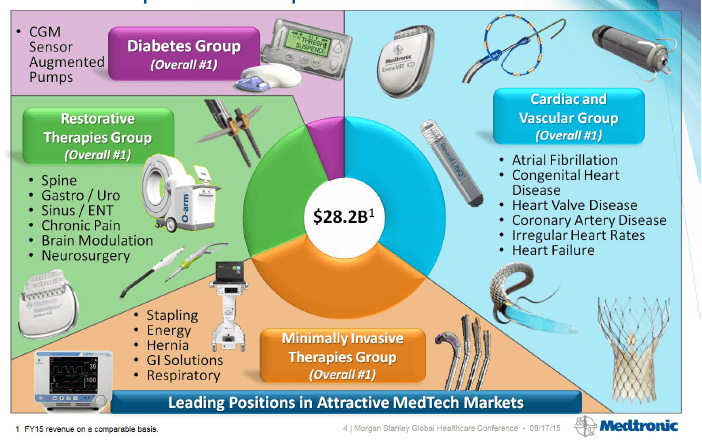 Medtronic Sector Overview