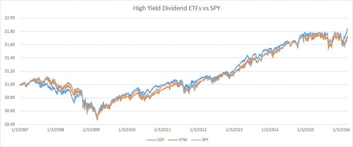 High Yield ETF Performance