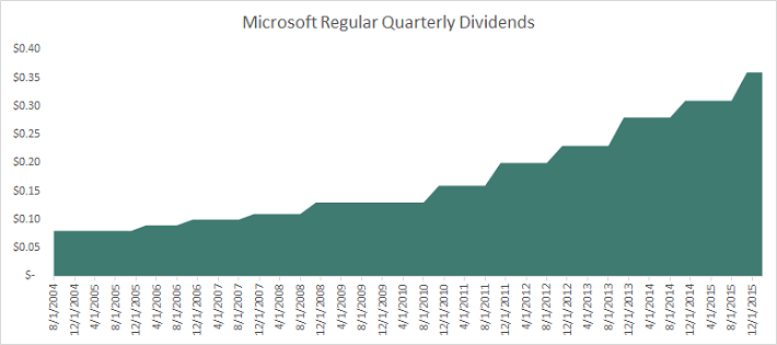 MSFT Dividends