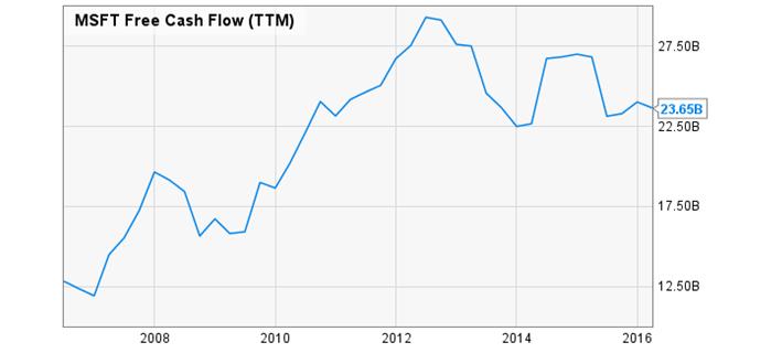 MSFT Free Cash Flow