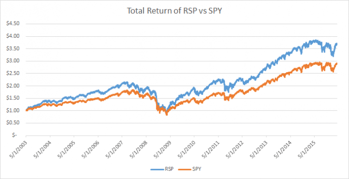 RSP vs SPY