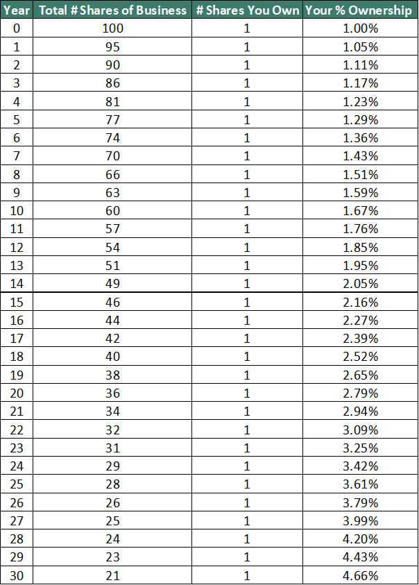 Share Buyback Ownership Table