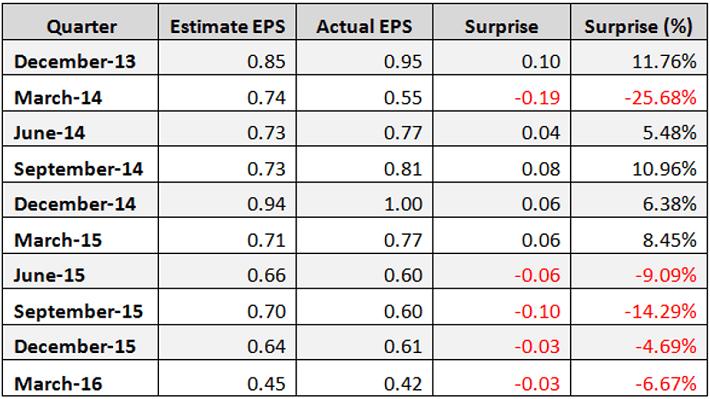 ADM EPS Surprise