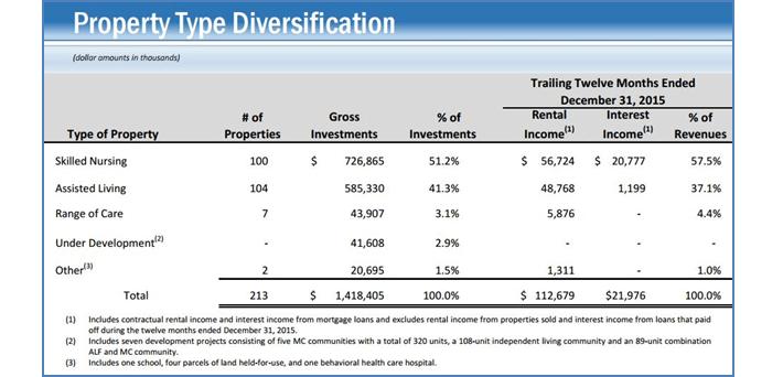 LTC Properties Diversification