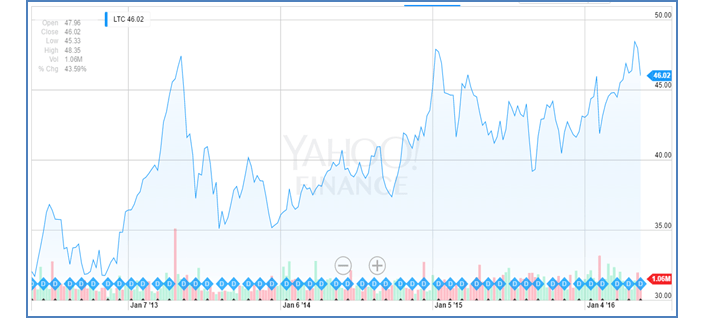 LTC Properties Stock Price Performance