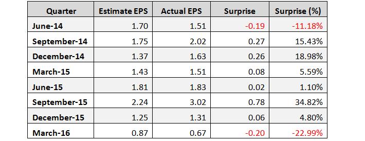 PSX Earnings Surprises