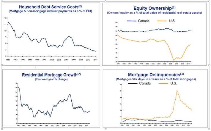 Canada Mortgage Risks