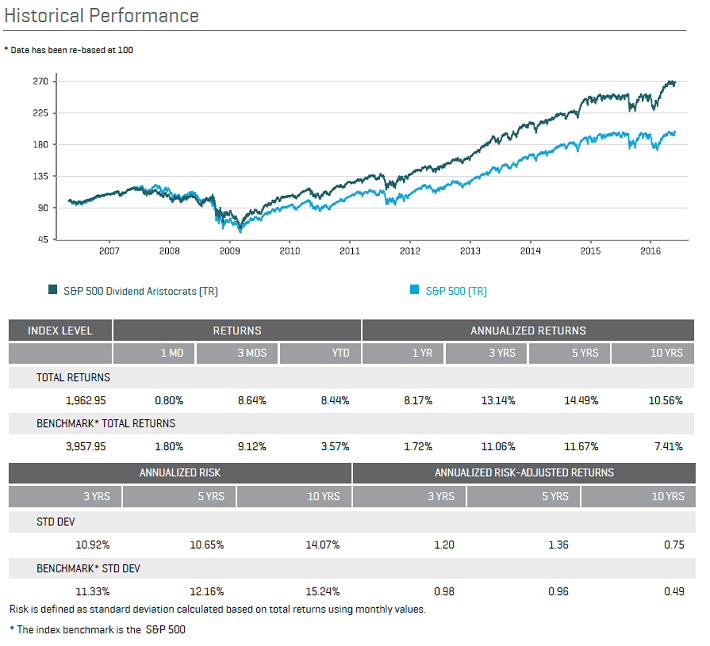 June 2016 Dividend Aristocrats Performance