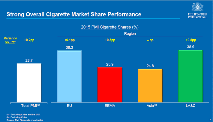 PM Market Share