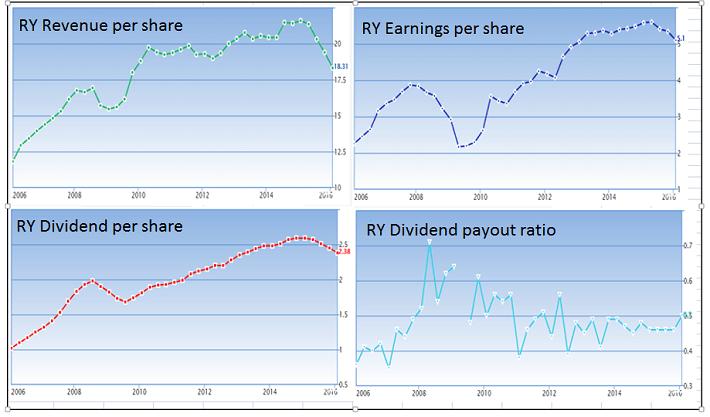 RY Financial Metrics History