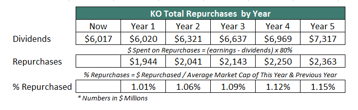 KO Repurchases by Year